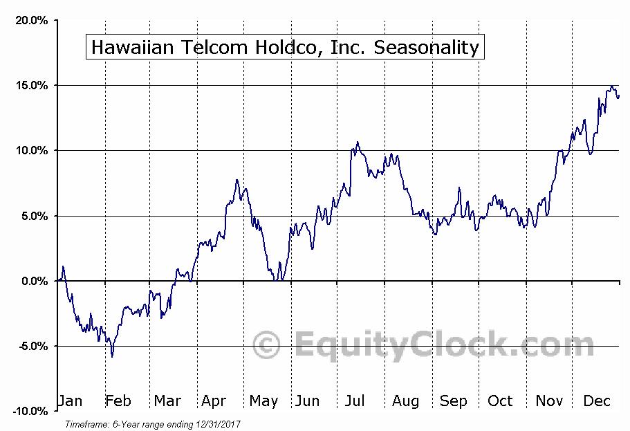 Hawaiian Telcom Holdco, Inc. (NASD:HCOM) Seasonal Chart