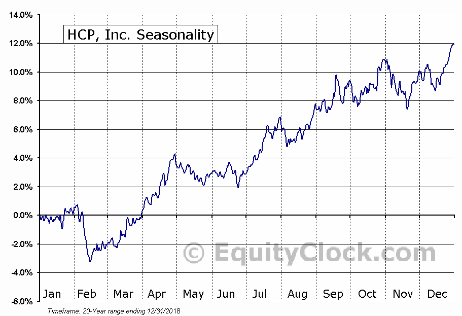 HCP, Inc. (NYSE:HCP) Seasonal Chart