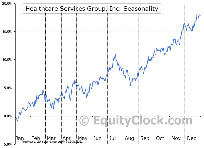 Healthcare Services Group, Inc. (NASD:HCSG) Seasonal Chart