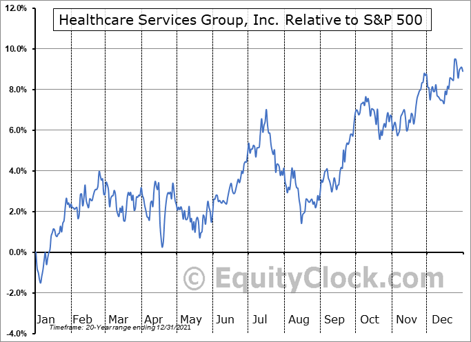 HCSG Relative to the S&P 500