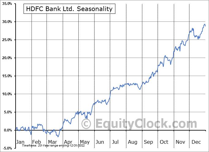 HDFC Bank Ltd. (NYSE:HDB) Seasonal Chart