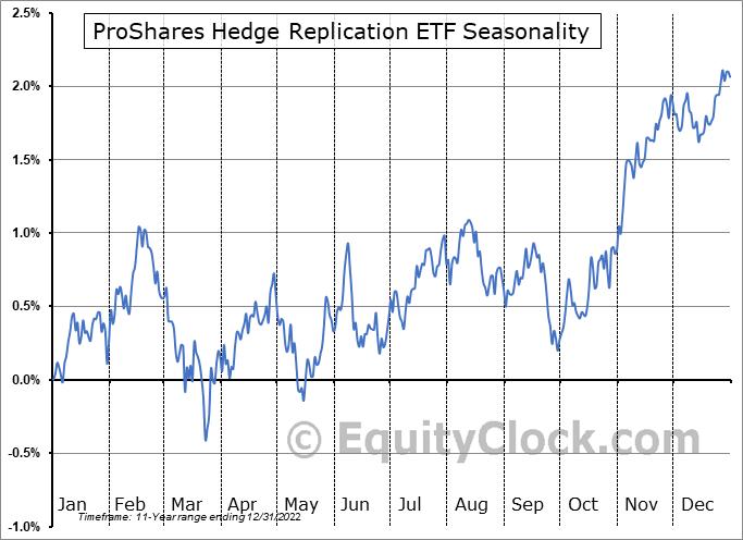 ProShares Hedge Replication ETF (NYSE:HDG) Seasonal Chart
