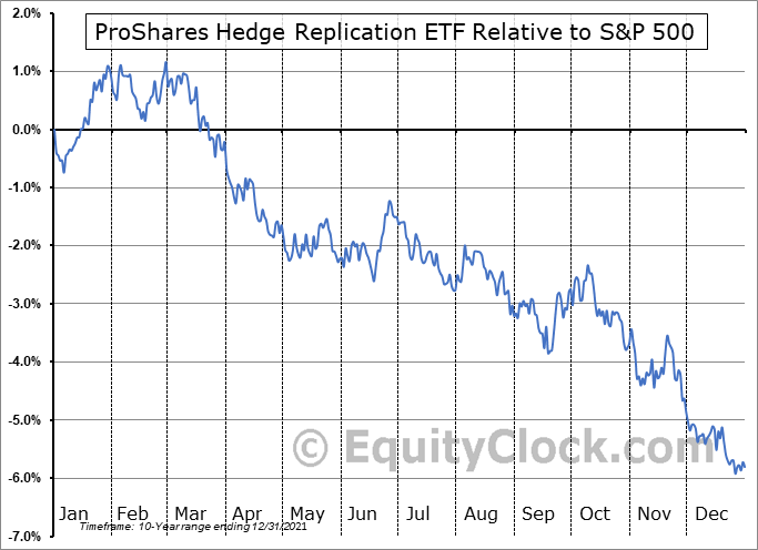 HDG Relative to the S&P 500