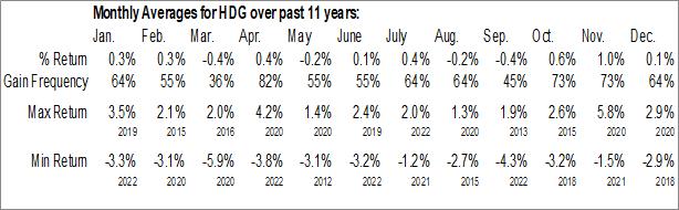 Monthly Seasonal ProShares Hedge Replication ETF (NYSE:HDG)