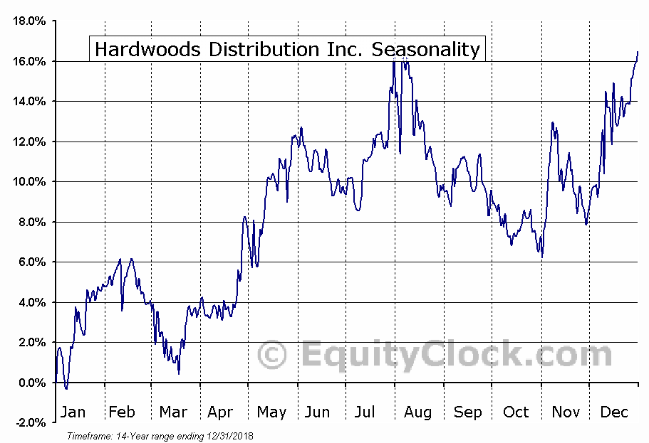 Hardwoods Distribution Inc. (TSE:HDI.TO) Seasonal Chart