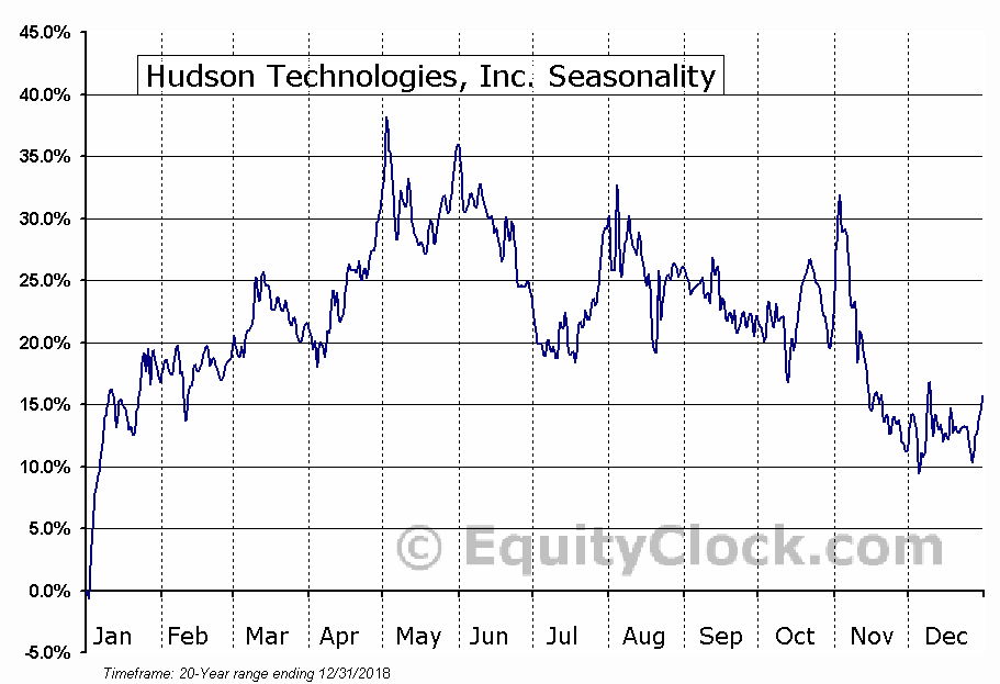 Hudson Technologies, Inc. (NASD:HDSN) Seasonal Chart