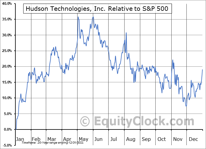 HDSN Relative to the S&P 500