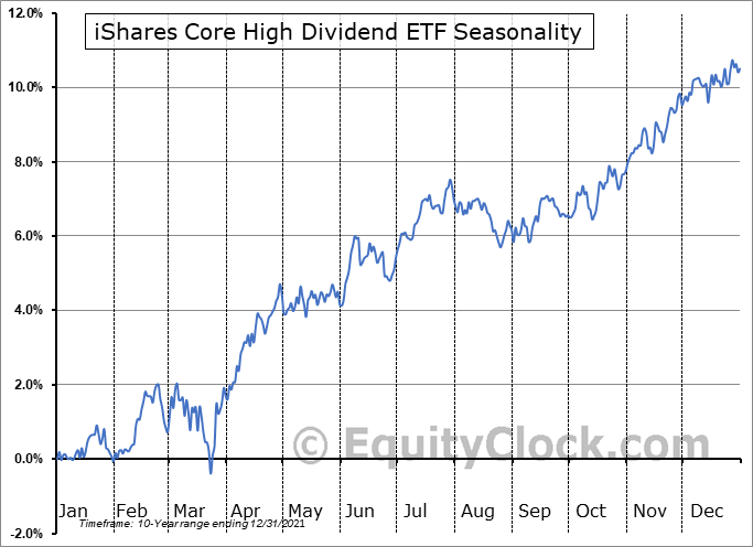 iShares Core High Dividend ETF (NYSE:HDV) Seasonal Chart