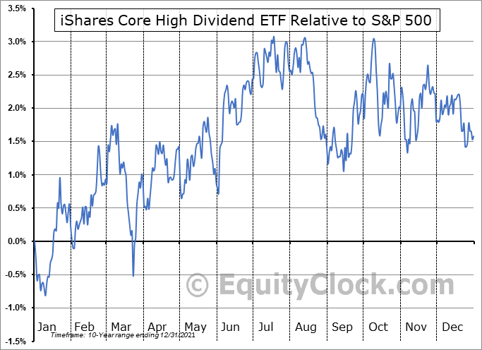 HDV Relative to the S&P 500