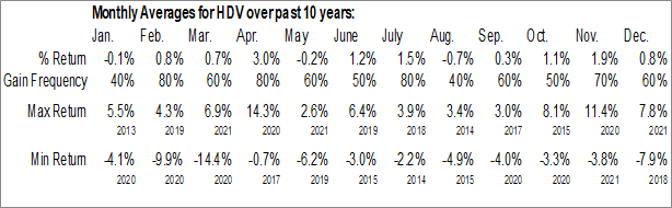 Monthly Seasonal iShares Core High Dividend ETF (NYSE:HDV)