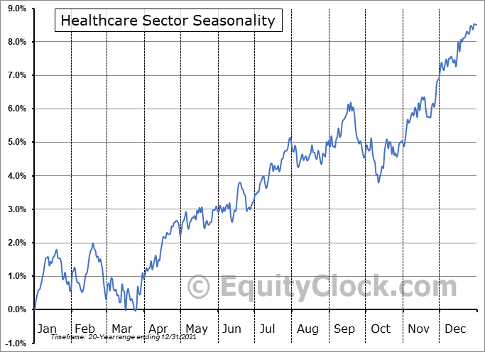 Healthcare Sector Seasonal Chart