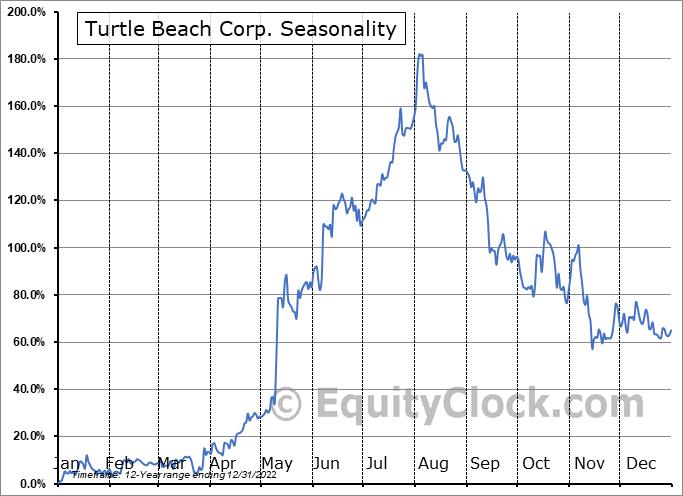Turtle Beach Corp. (NASD:HEAR) Seasonality