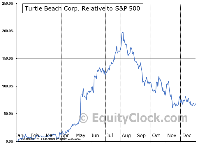HEAR Relative to the S&P 500