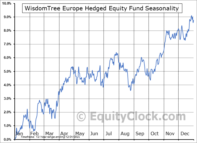WisdomTree Europe Hedged Equity Fund (NYSE:HEDJ) Seasonal Chart