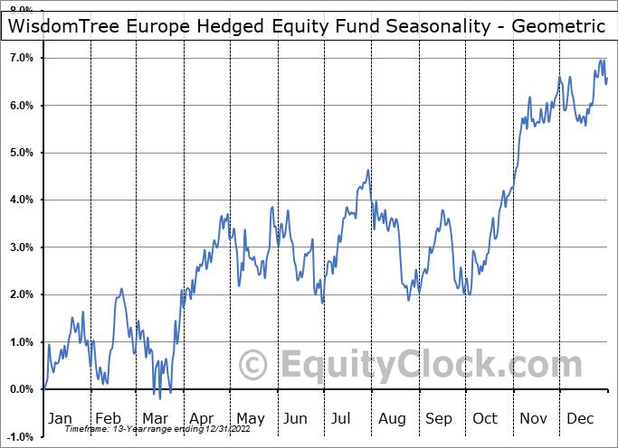WisdomTree Europe Hedged Equity Fund (NYSE:HEDJ) Seasonality
