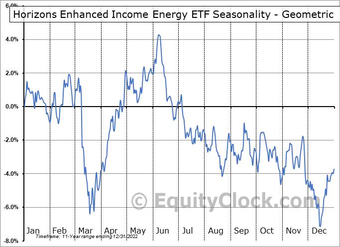 Horizons Enhanced Income Energy ETF (TSE:HEE.TO) Seasonality