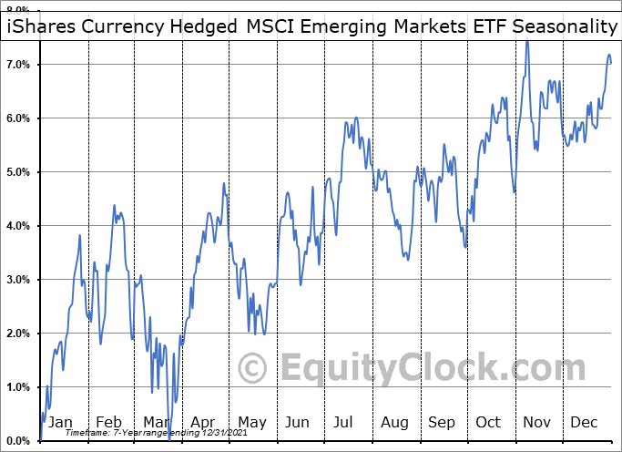 iShares Currency Hedged MSCI Emerging Markets ETF (AMEX:HEEM) Seasonal Chart