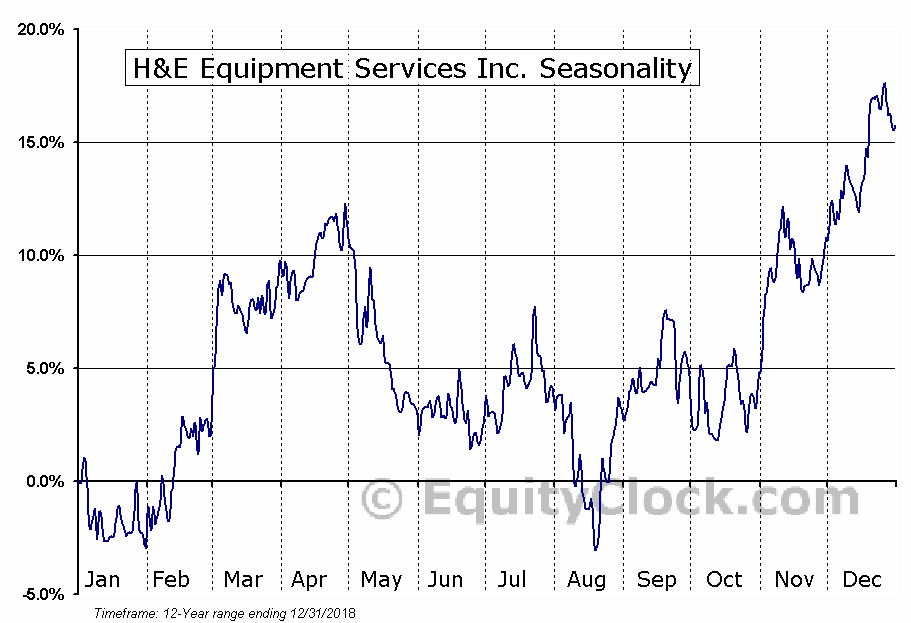 H&E Equipment Services Inc. (NASD:HEES) Seasonal Chart