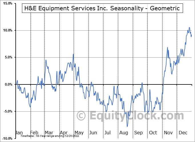 H&E Equipment Services Inc. (NASD:HEES) Seasonality