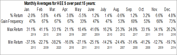 Monthly Seasonal H&E Equipment Services Inc. (NASD:HEES)