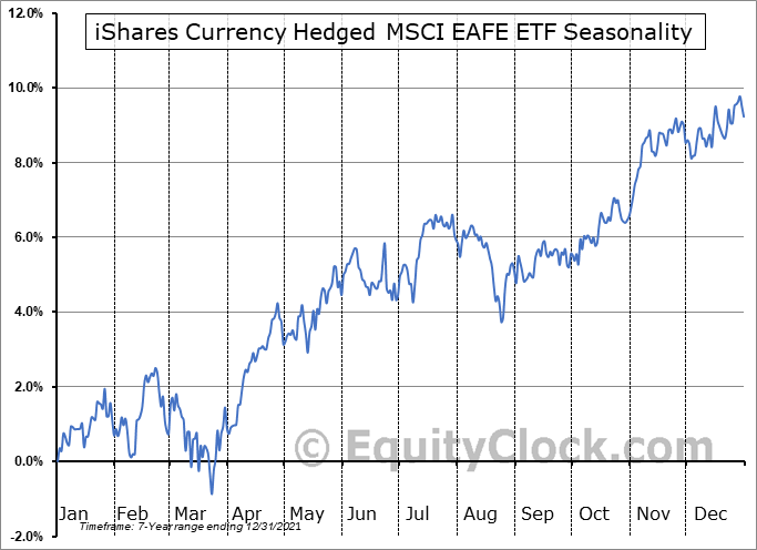iShares Currency Hedged MSCI EAFE ETF (AMEX:HEFA) Seasonal Chart
