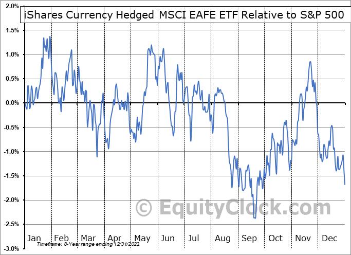 HEFA Relative to the S&P 500