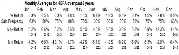 Monthly Seasonal iShares Currency Hedged MSCI EAFE ETF (AMEX:HEFA)