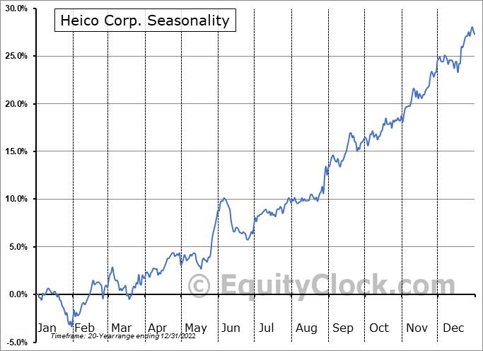 Heico Corp. (NYSE:HEI/A) Seasonal Chart