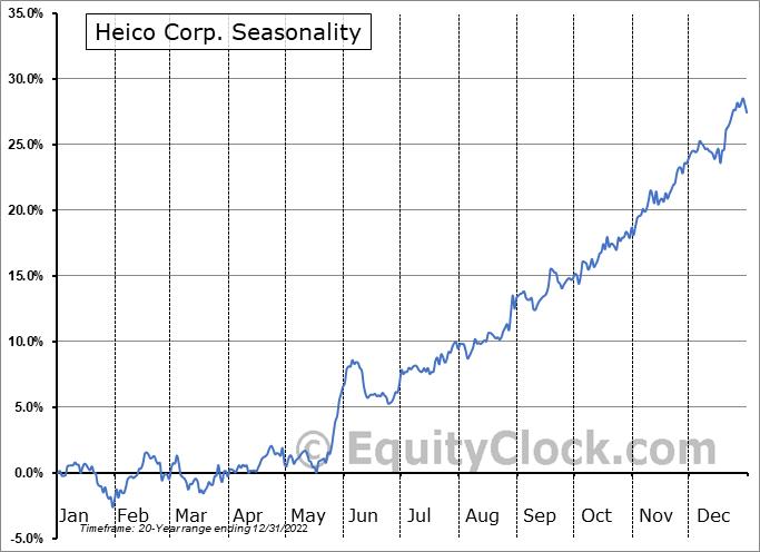 Heico Corporation Seasonal Chart