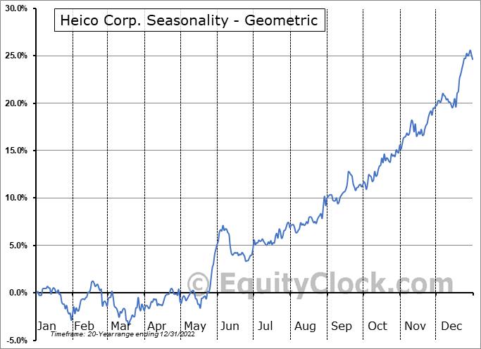 Heico Corp. (NYSE:HEI) Seasonality