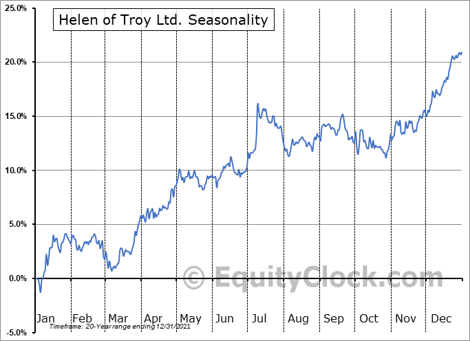 Helen of Troy Limited Seasonal Chart