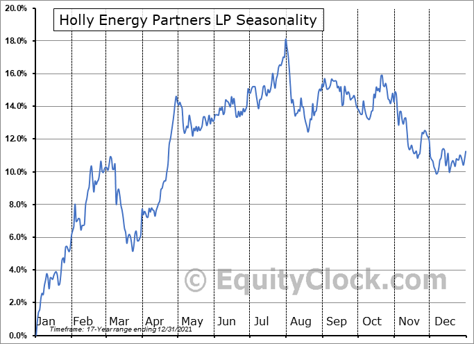 Holly Energy Partners LP (NYSE:HEP) Seasonal Chart