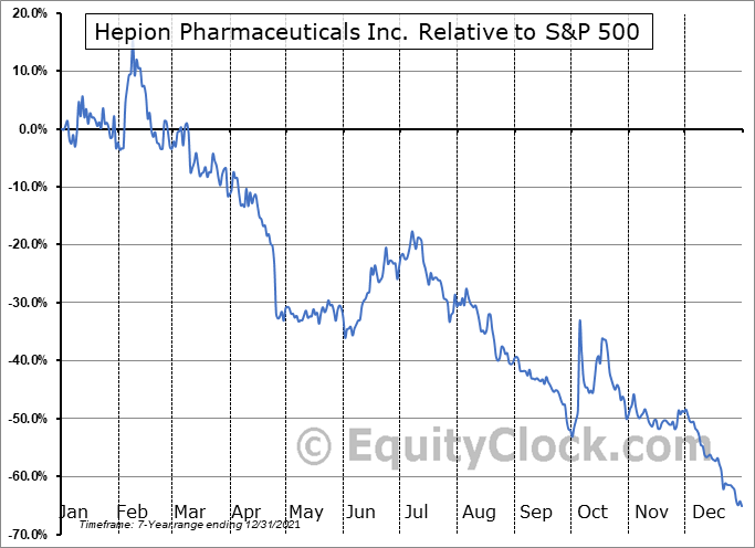 HEPA Relative to the S&P 500