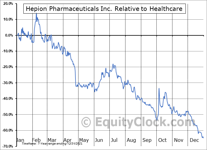 HEPA Relative to the Sector