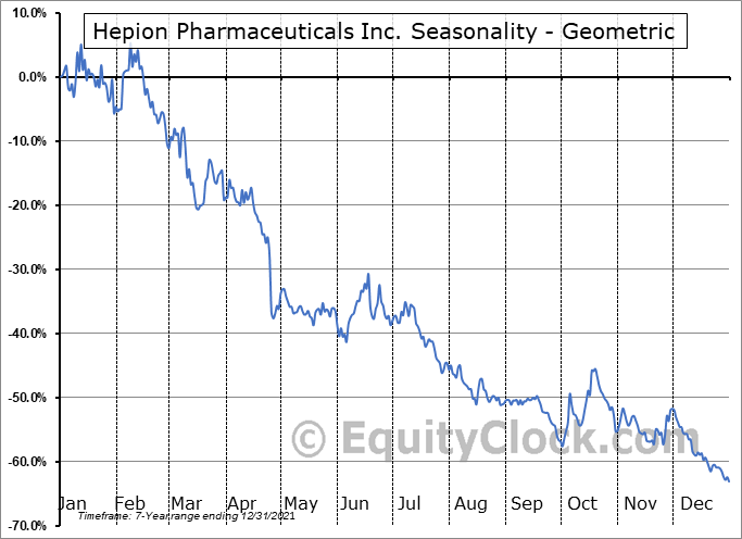 Hepion Pharmaceuticals Inc. (NASD:HEPA) Seasonality