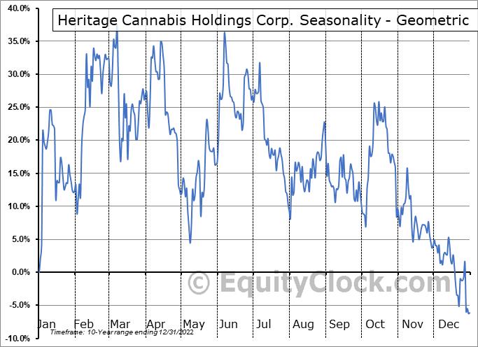 Heritage Cannabis Holdings Corp. (OTCMKT:HERTF) Seasonality