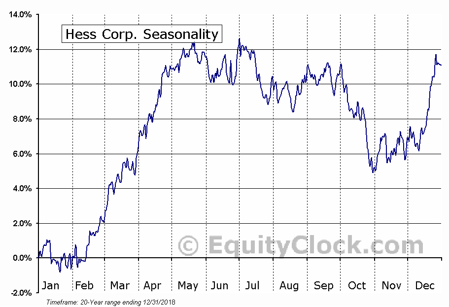 Hess Corp.  (NYSE:HES) Seasonal Chart