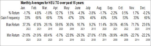 Monthly Seasonal BetaPro S&P/TSX Capped Energy 2x Daily Bull ETF (TSE:HEU.TO)