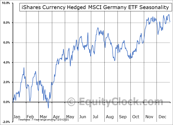 iShares Currency Hedged MSCI Germany ETF (NASD:HEWG) Seasonal Chart
