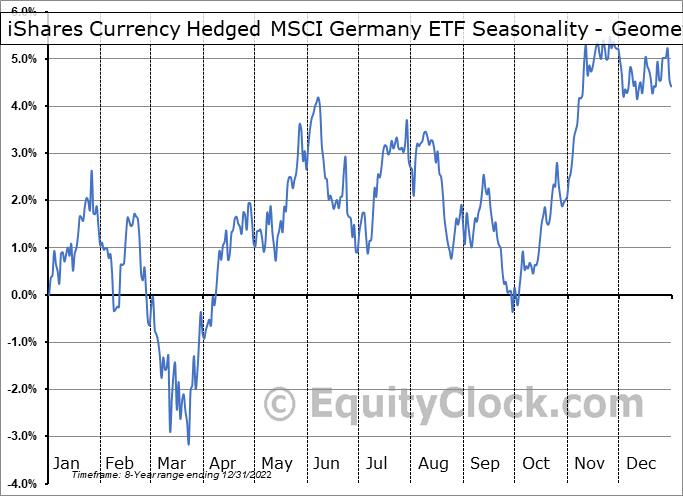 iShares Currency Hedged MSCI Germany ETF (NASD:HEWG) Seasonality