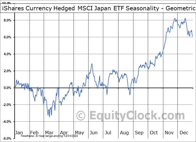 iShares Currency Hedged MSCI Japan ETF (AMEX:HEWJ) Seasonality