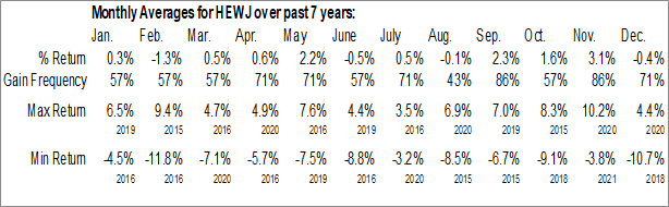 Monthly Seasonal iShares Currency Hedged MSCI Japan ETF (AMEX:HEWJ)