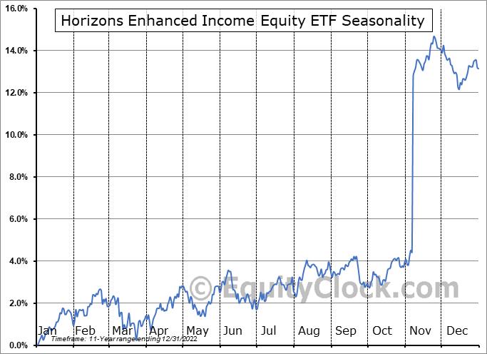 Horizons Enhanced Income Equity ETF (TSE:HEX.TO) Seasonality