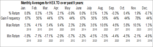 Monthly Seasonal Horizons Enhanced Income Equity ETF (TSE:HEX.TO)