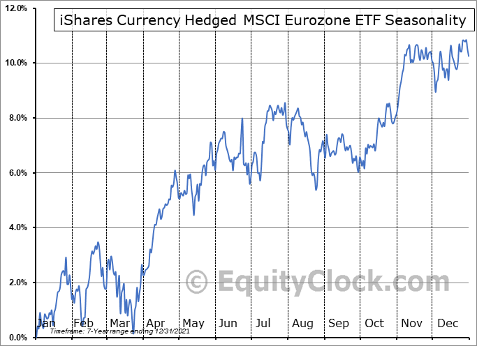 iShares Currency Hedged MSCI Eurozone ETF (AMEX:HEZU) Seasonal Chart