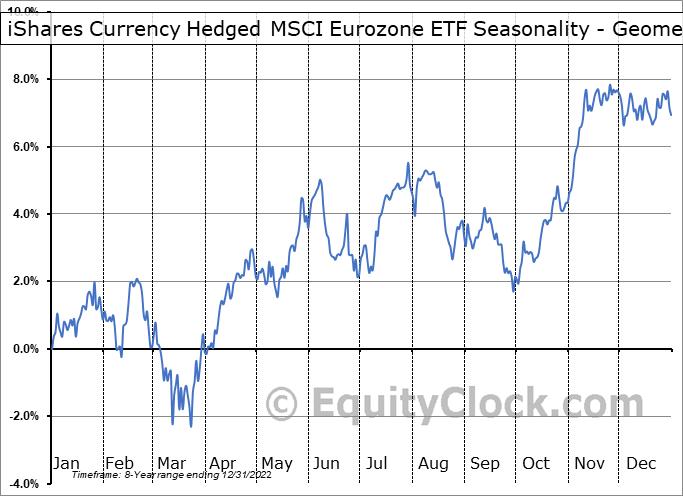 iShares Currency Hedged MSCI Eurozone ETF (AMEX:HEZU) Seasonality