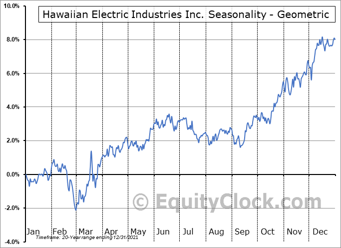 Hawaiian Electric Industries Inc. (NYSE:HE) Seasonality