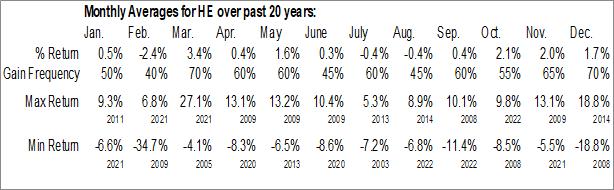 Monthly Seasonal Hawaiian Electric Industries Inc. (NYSE:HE)