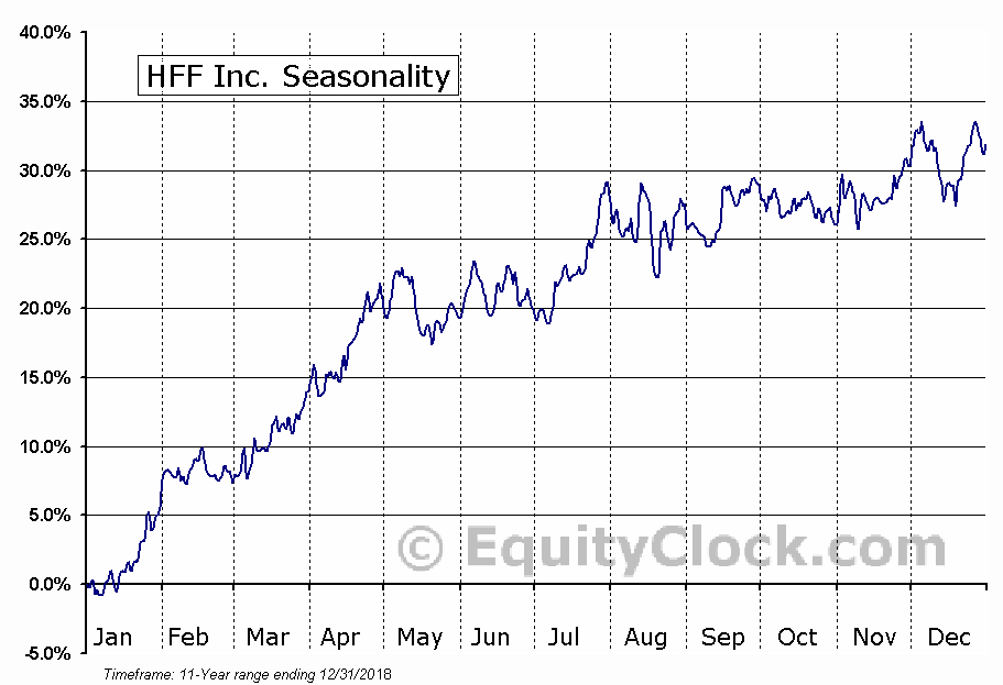 HFF Inc. (NYSE:HF) Seasonal Chart