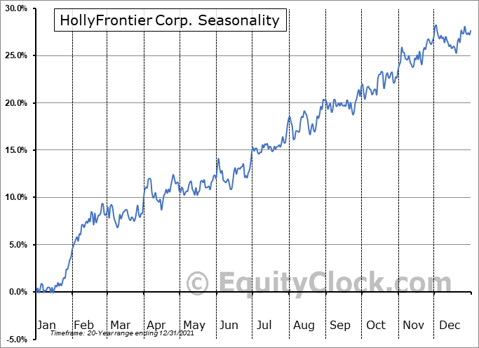 HollyFrontier Corp. (NYSE:HFC) Seasonality